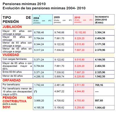 Pensiones de 2004 a 2010 periodo ZP