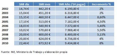 Incremento Salario Mínimo Interprofesional Gobierno ZP